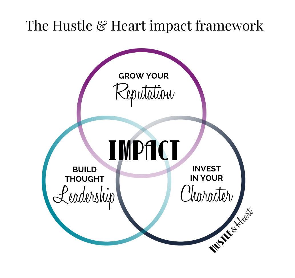 Hustle and Heart program infographic